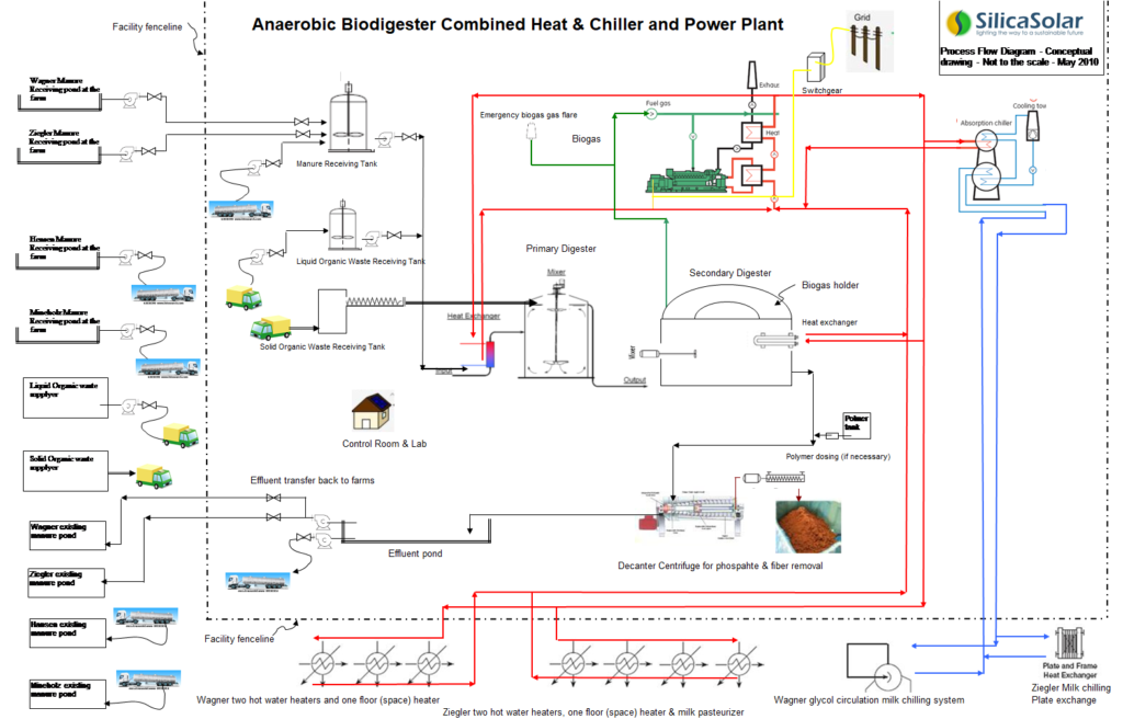 Anaerobic Digester Renewable Energy (Biogas Plant) – Silica