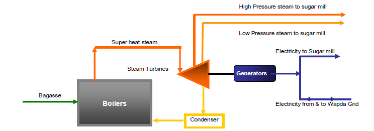 Biomass Energy – Silica Solar