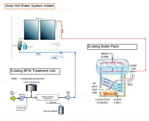 Solar Water Heater Energy – Silica Solar